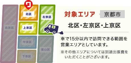 対象エリア 京都市(北区・左京区・上京区・右京区・中京区・下京区・東山区)車で30分以内で訪問できる範囲を営業エリアとしています。